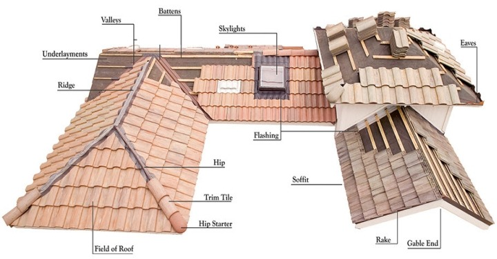Fittings & Roofing Systems